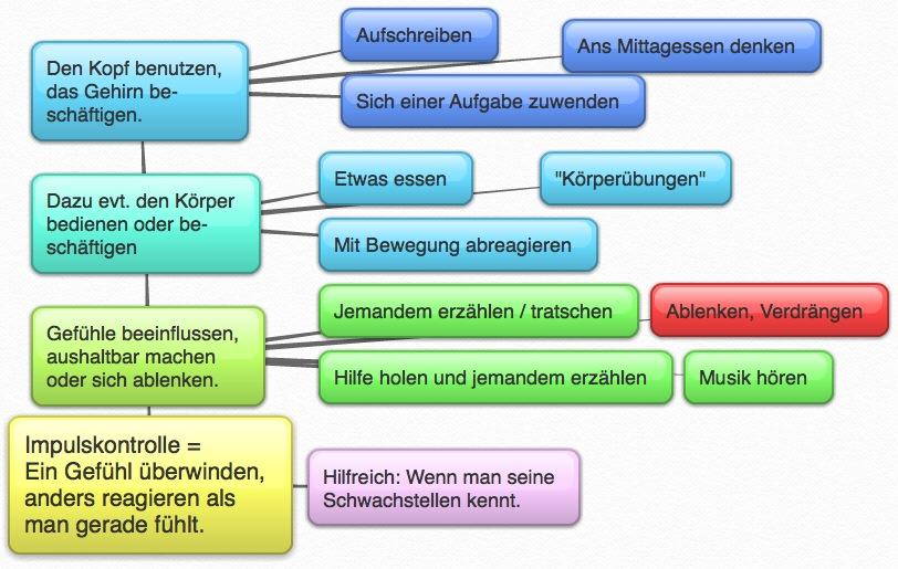 Grafik zum Beitrag Selbstkontrolle